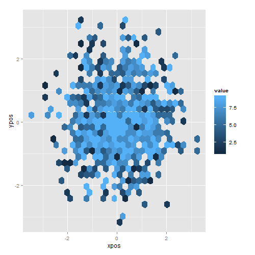 In stat_summary_hex and stat_binhex, hexagons overlap when z