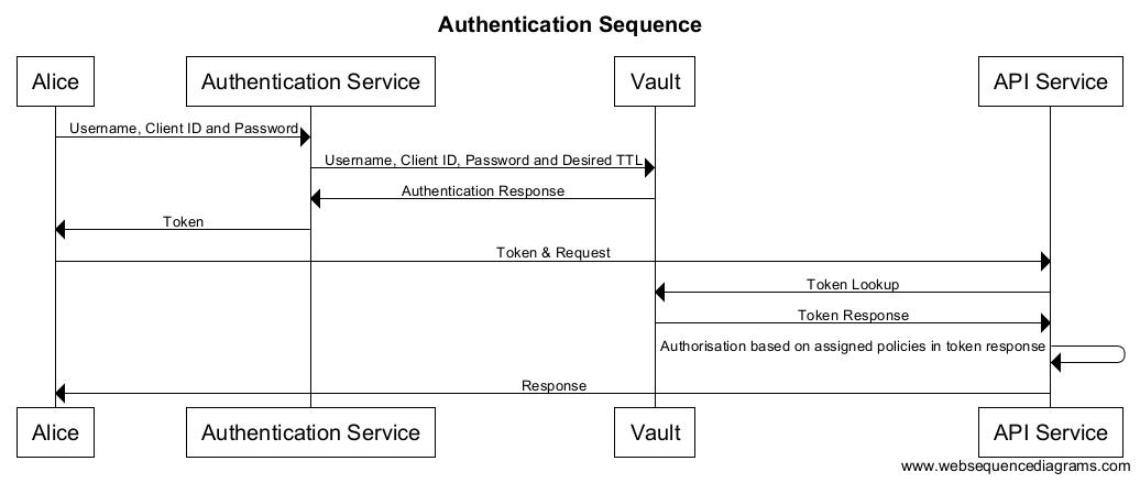GitHub - janstenpickle/scala-vault: Hashicorp Vault Scala Libraries