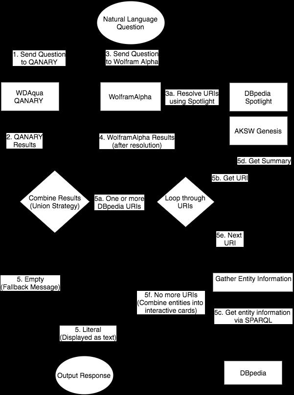 Natural Language Question Workflow