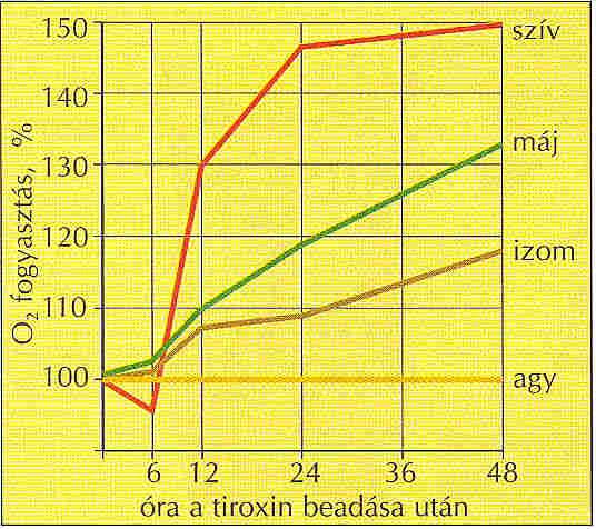 Tiroxin