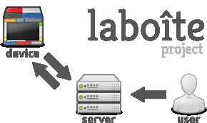 laboite webapp
