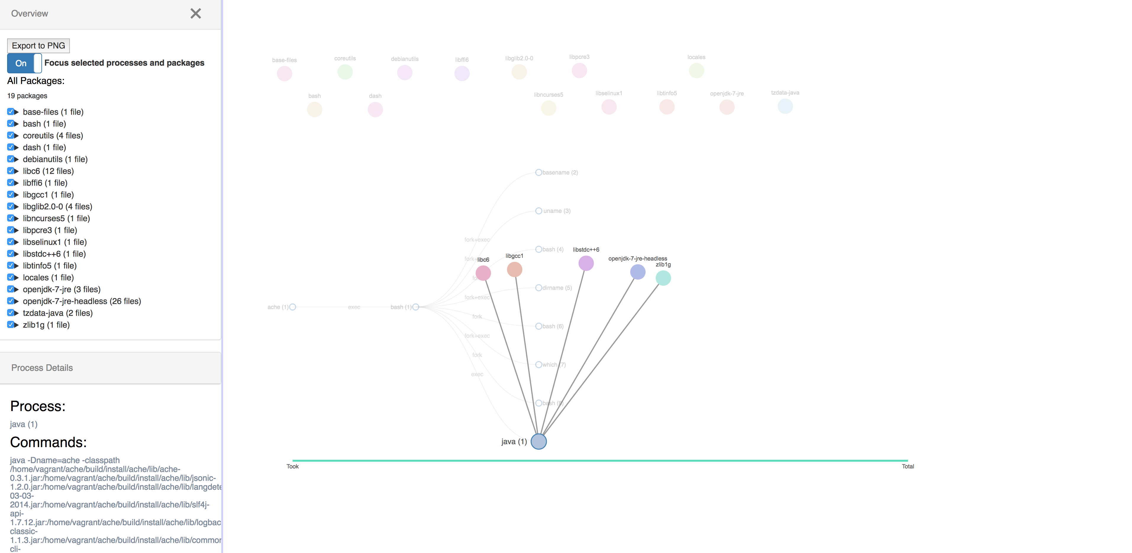 created links to connect force nodes: