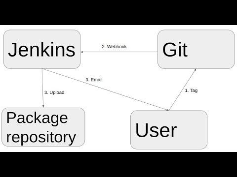 Generic Webhook Trigger Usage Example