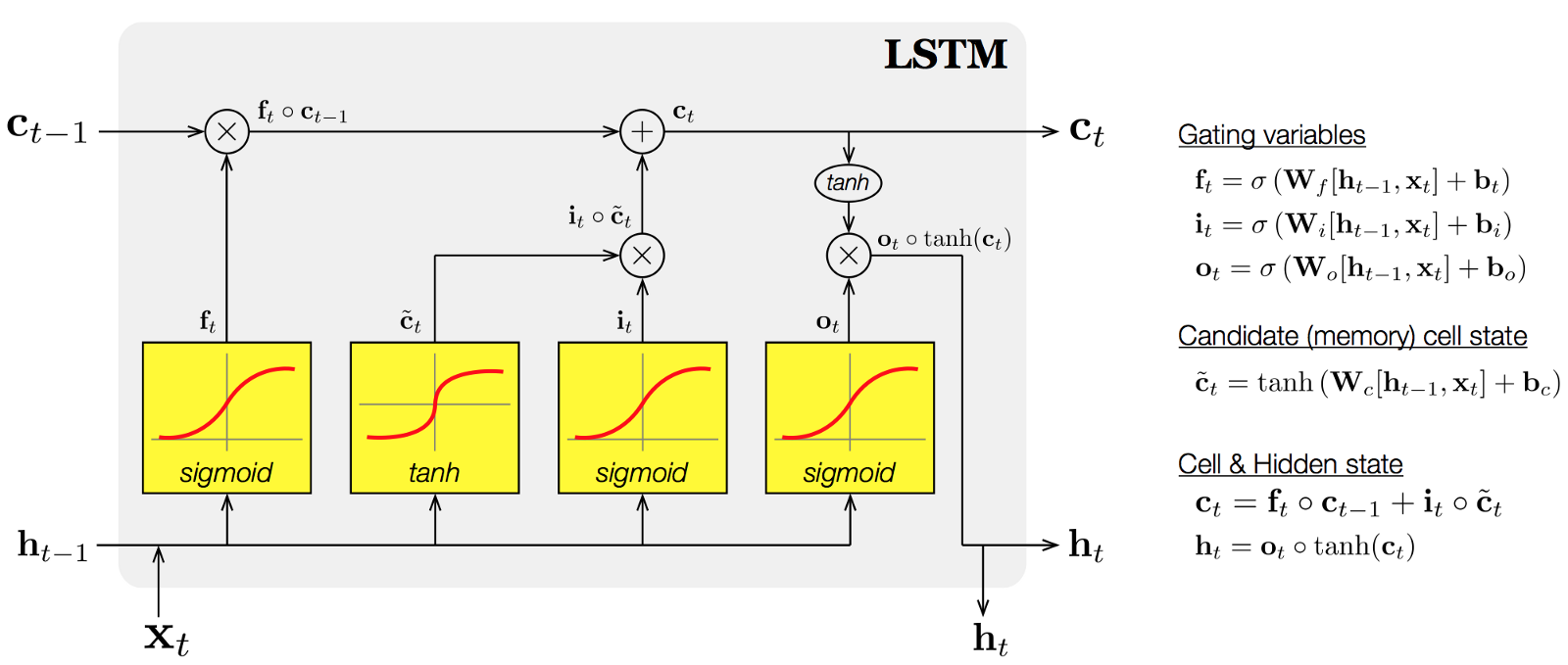 GitHub - SamKirkiles/character-lstm: A character level LSTM