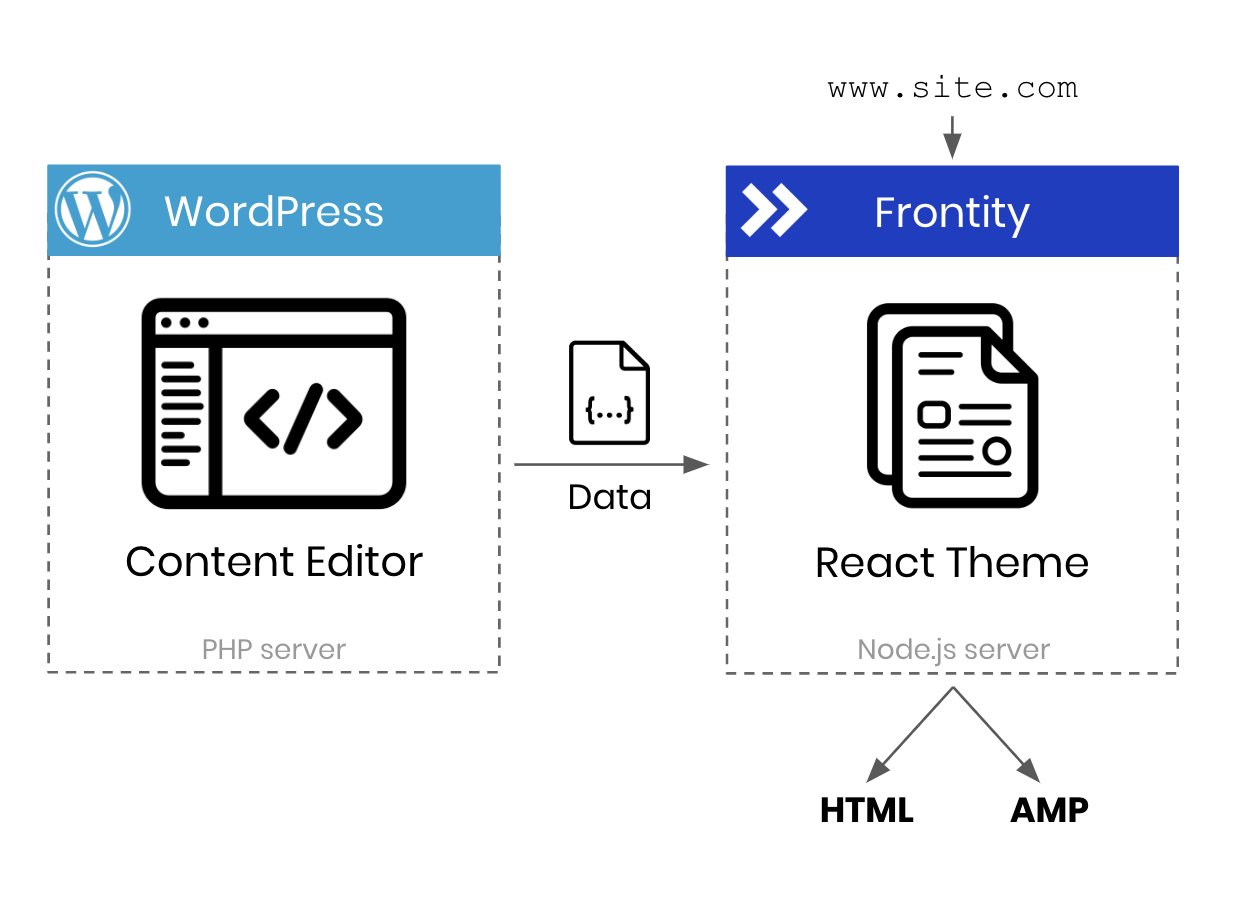 Frontity & WordPress explanation