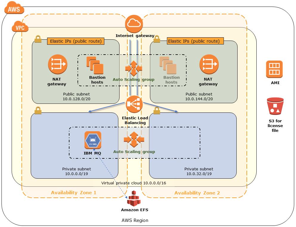Quick Start architecture for IBM MQ on AWS