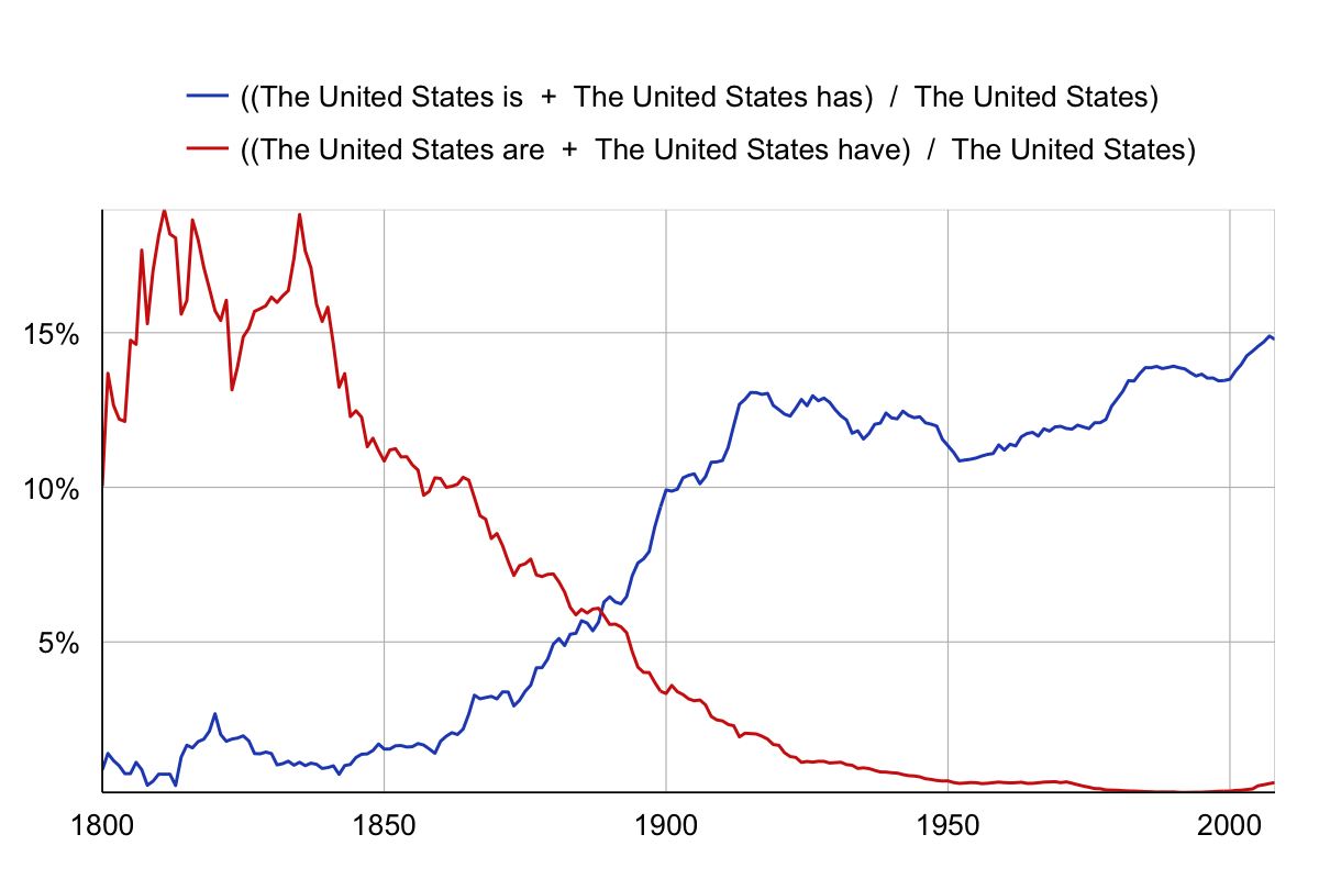 Ngram chart, with Google theme