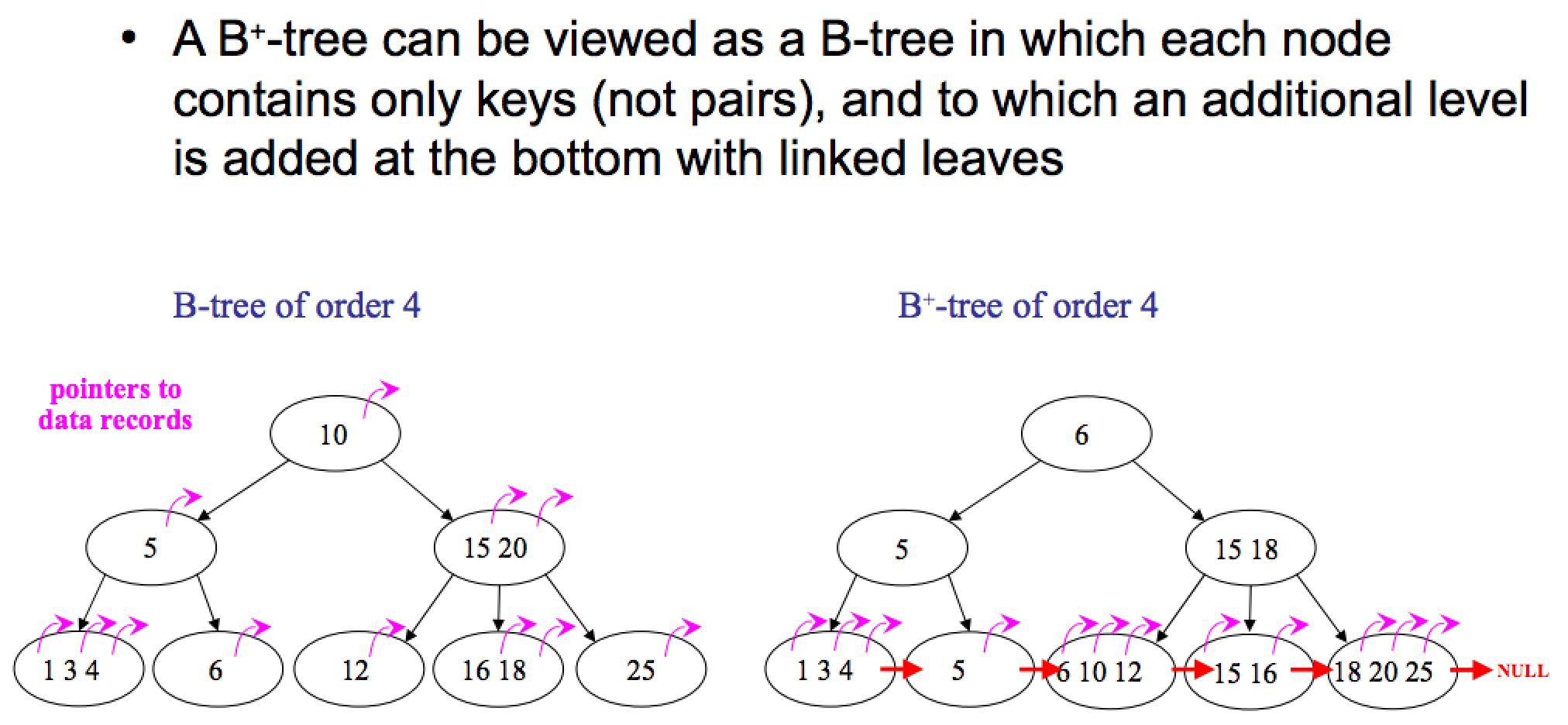 B 树(B-tree)、B+ 树(B+-tree)