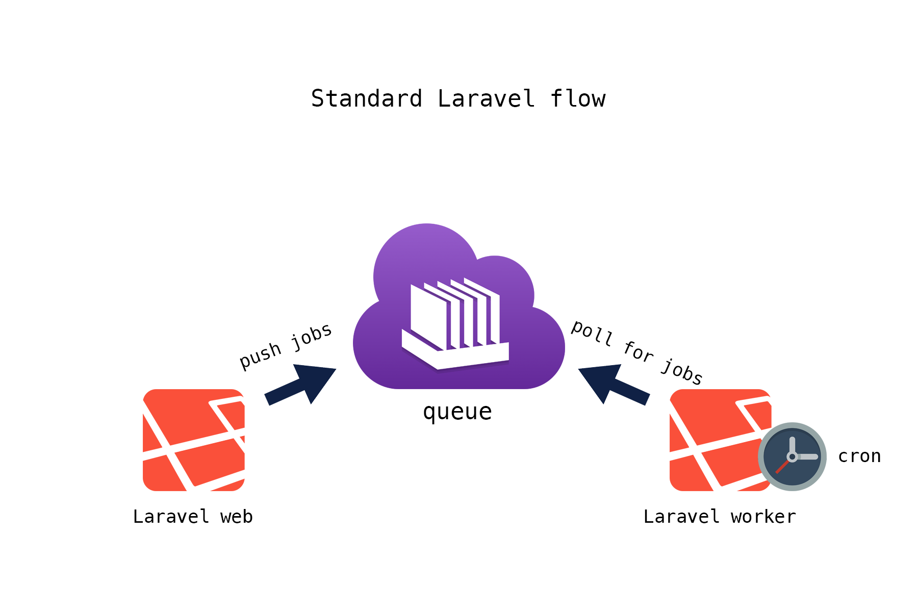 Standard Laravel queue flow