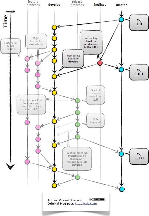 GitFlow Hotfix Branch