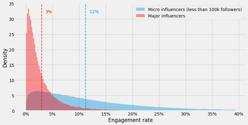 engagement rate micro and major influencers
