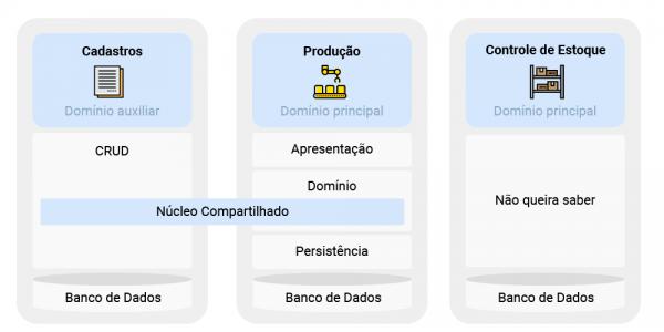 Separação de domínio principal, auxiliar - o que será implementado e integrado