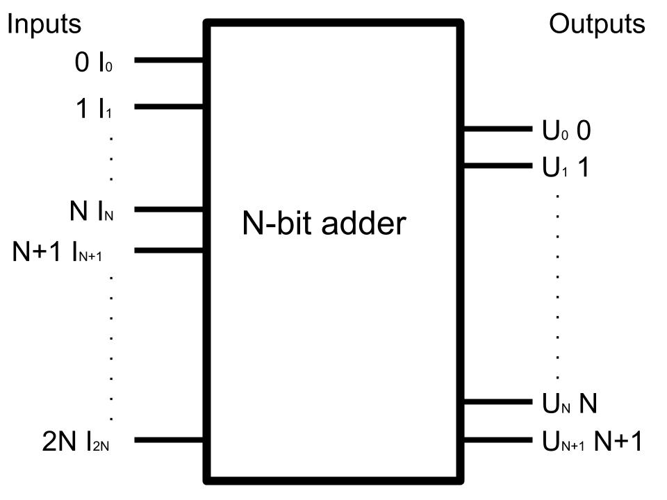 N-bit adder