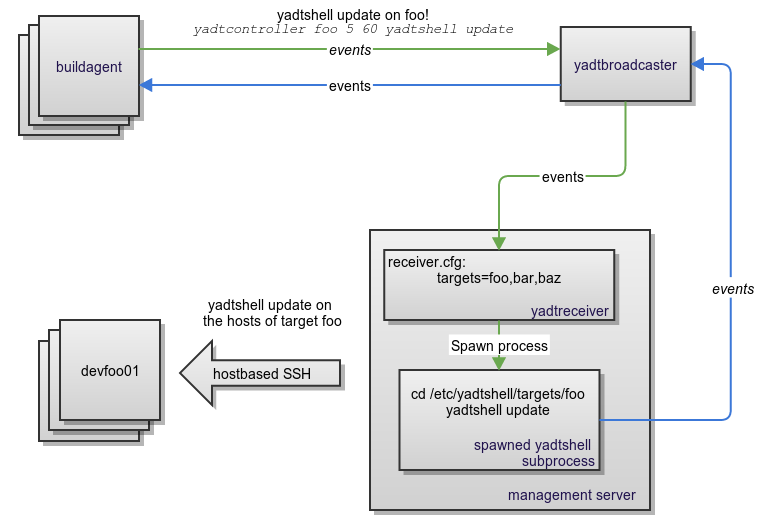 big picture : yadtreceiver with broadcaster and yadtshell