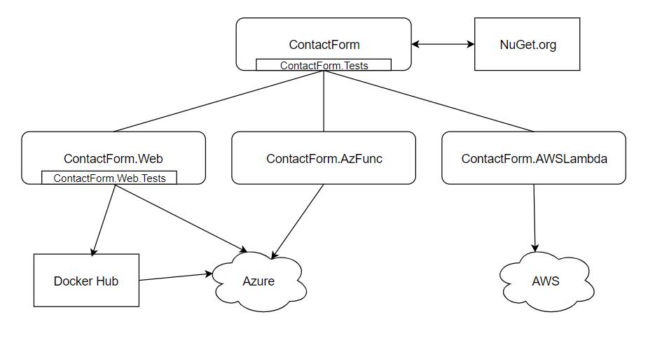 ContactForm diagram