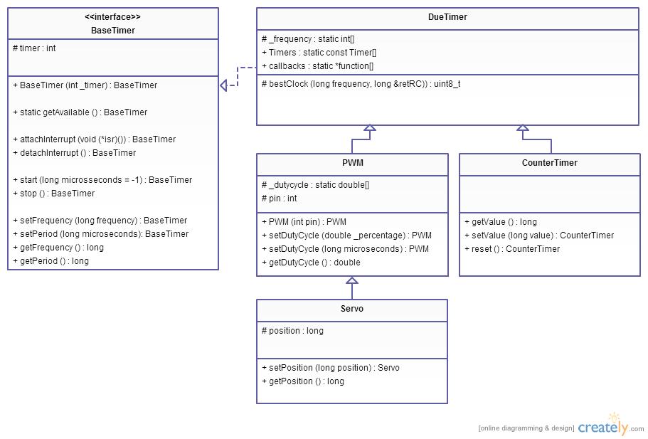 DueTimer Library v2 0 · Issue #20 · ivanseidel/DueTimer · GitHub