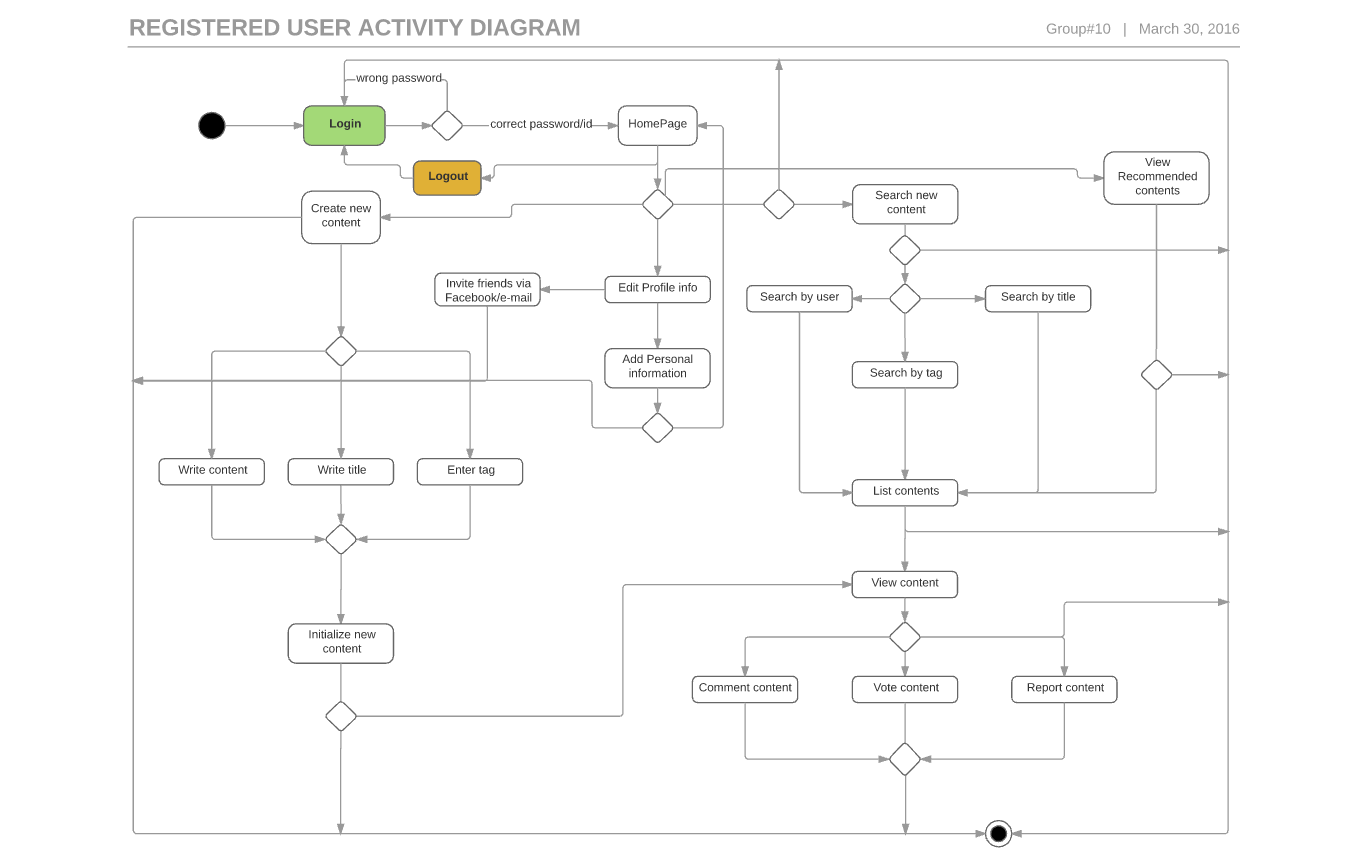 Activity diagram bounswebounswe2016group10 wiki github registered user activity diagram image ccuart Images
