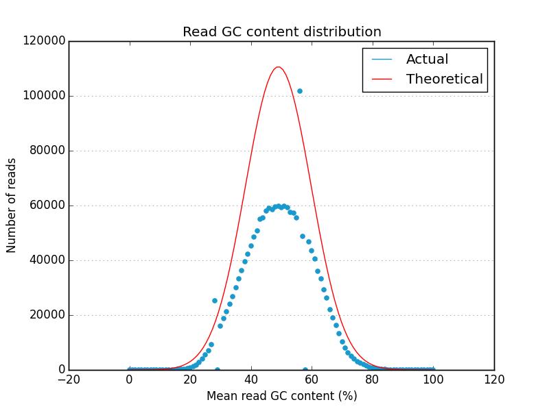 gc distribution