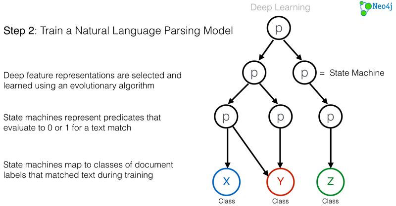 Natural Language Parsing Model