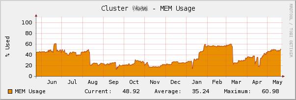 Cluster_RAM_Usage