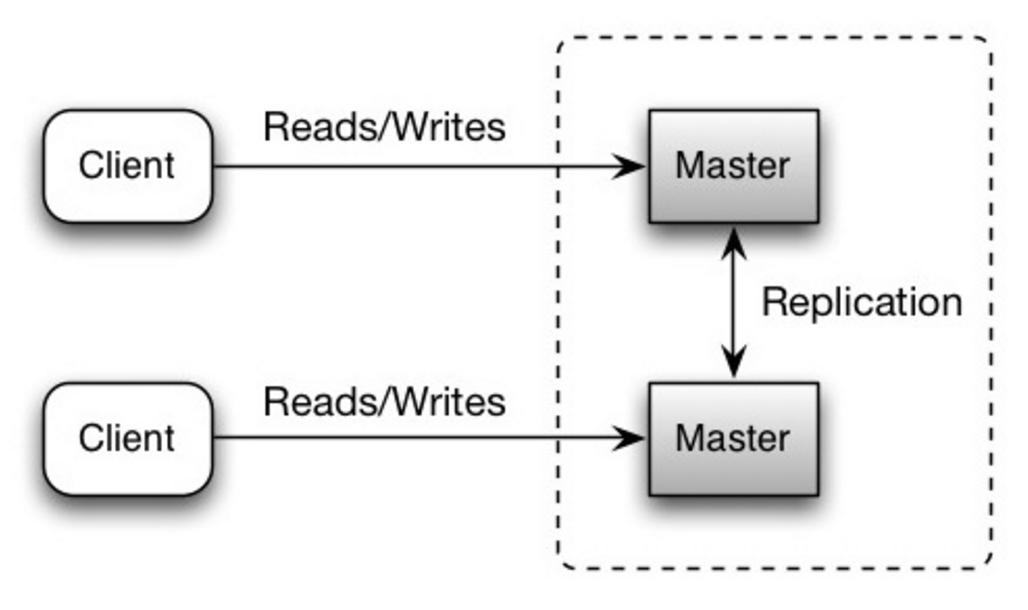 GitHub - donnemartin/system-design-primer: Learn how to