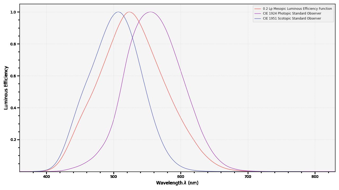 https://colour.readthedocs.io/en/develop/_static/Examples_Plotting_Luminous_Efficiency.png