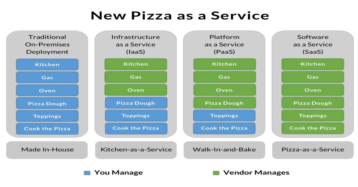 Image of Pizza As A Service
