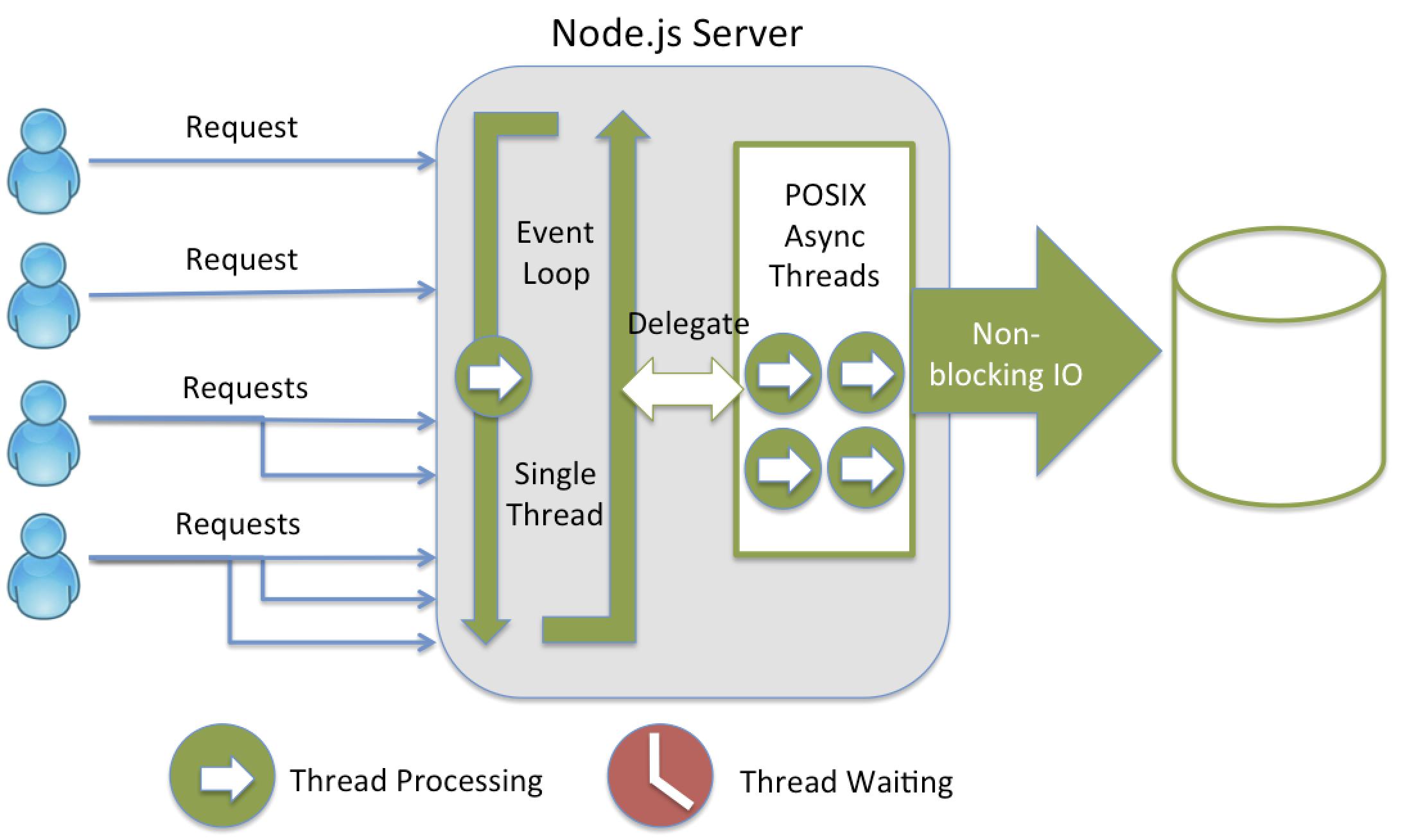 Node.js processing model