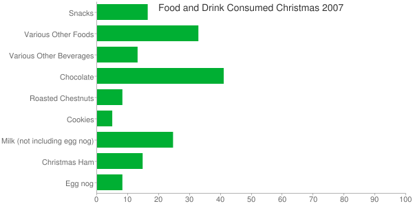 Generated Bar Chart