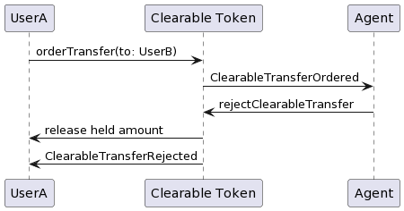 Clearable Token: Clearable transfer rejected by agent