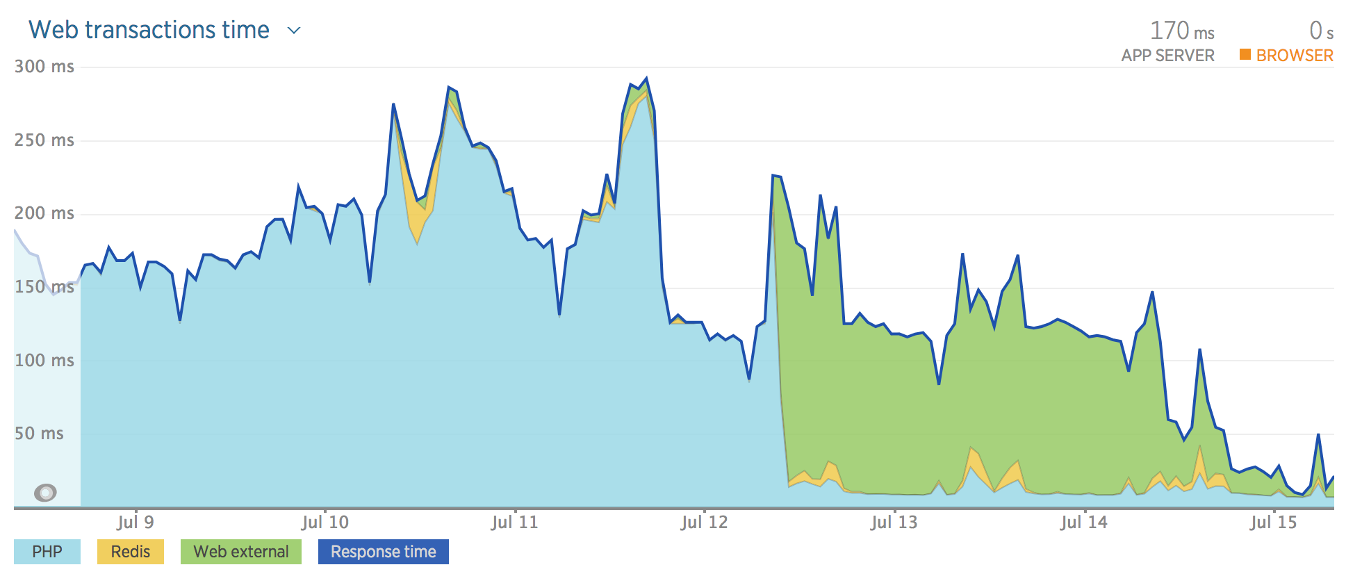 newrelic before and after