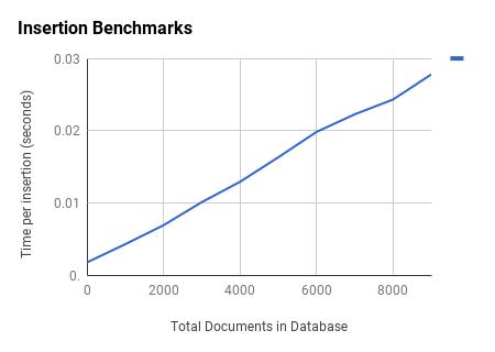 Insertion Benchmarks
