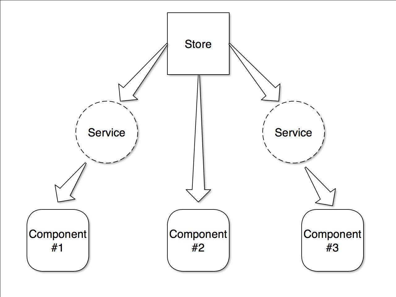 store data-flow