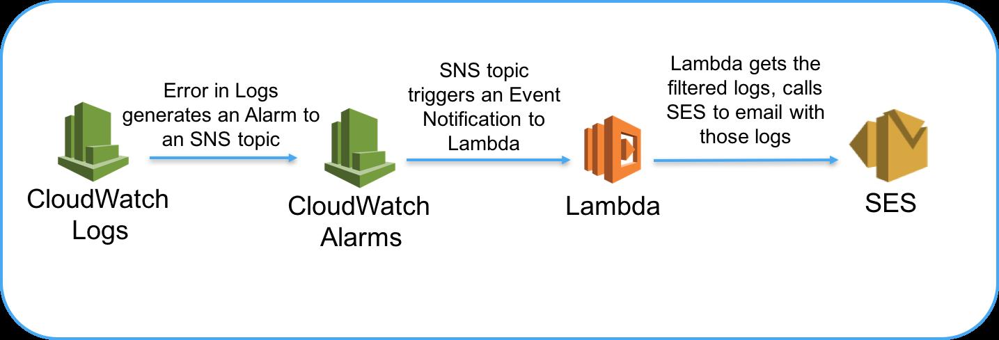 GitHub - awslabs/cloudwatch-logs-customize-alarms: A Lambda