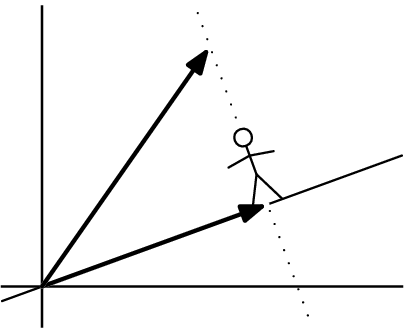 Illustration of projection.