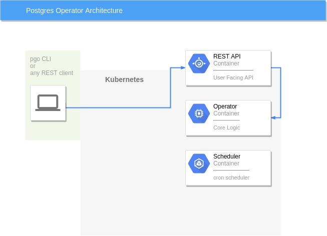 GitHub - CrunchyData/postgres-operator: PostgreSQL Operator