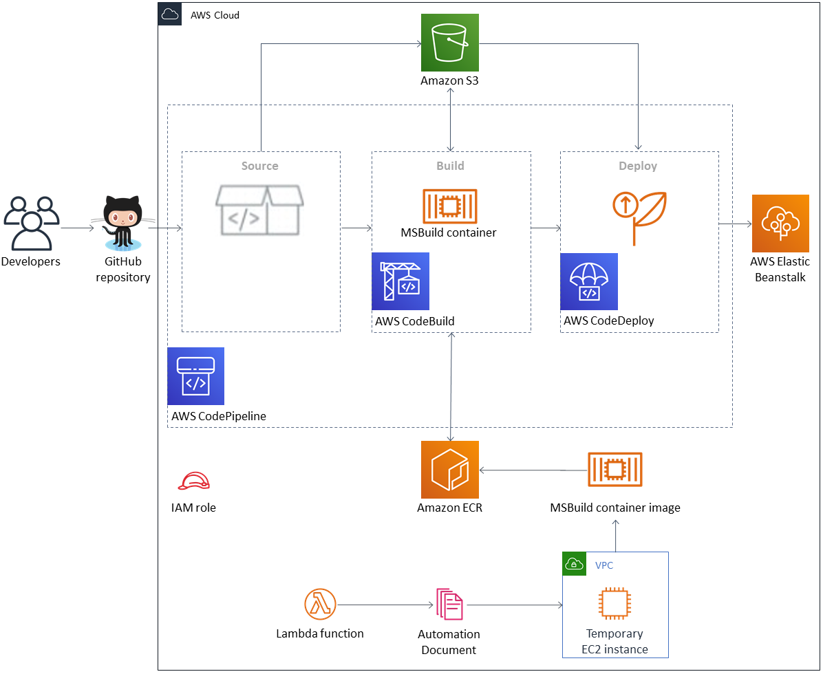 Quick Start Architecture for Solumina MES