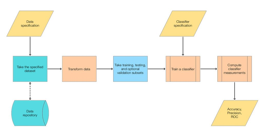 """Classification-workflow-horizontal-layout"""