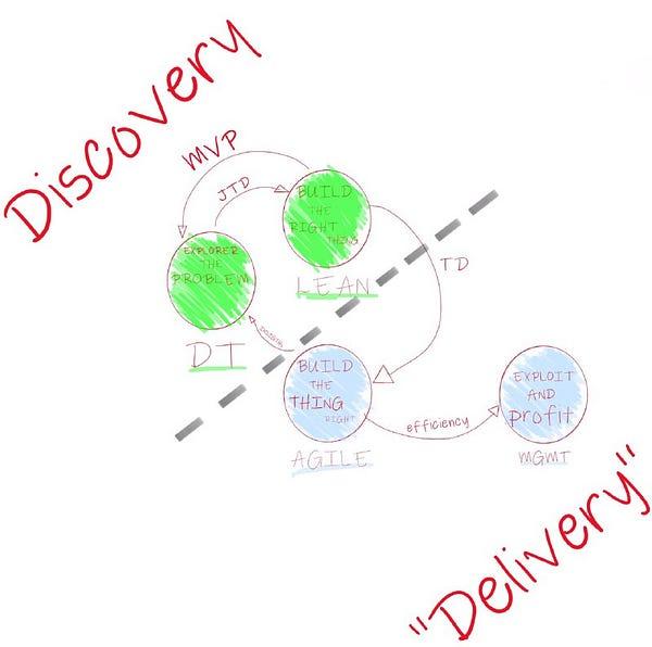 Diferença de Discovery e Delivery