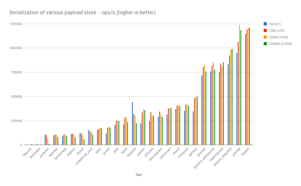 json serialization performance for primitive types, String, List and simple POJOs