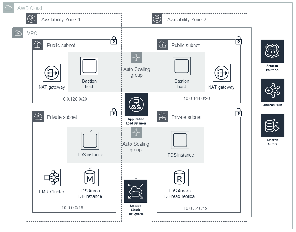Quick Start architecture for TIBCO Data Science on AWS