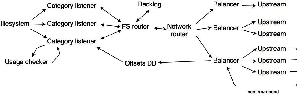 Client internal architecture