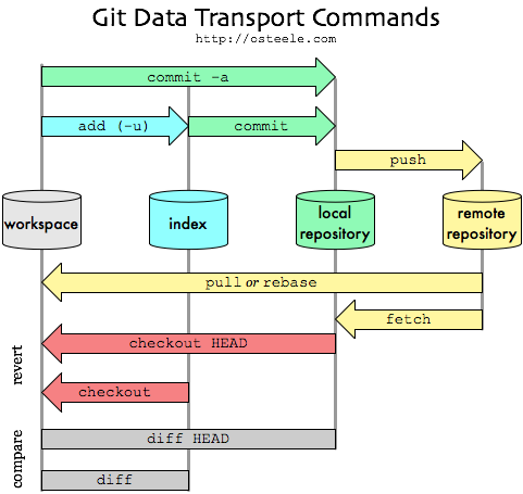 Git workflows bookreadme at master skwpgit workflows book a great image of the git workflow and all the parts of the repo is at ccuart Image collections