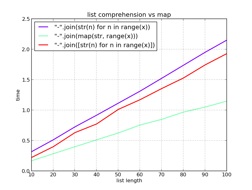 plot of 3 expression running times