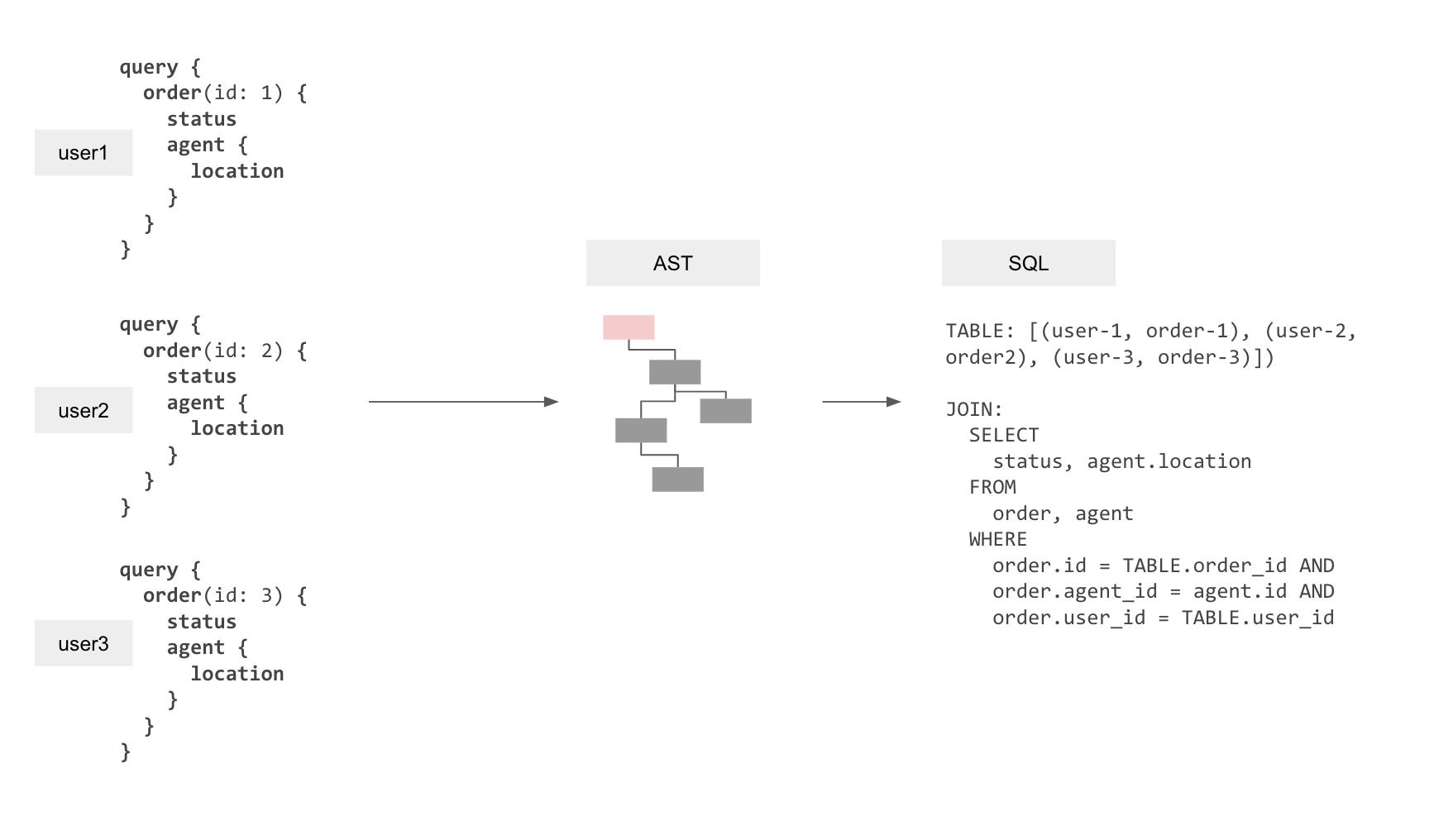 graphql-to-sql-multiplexed