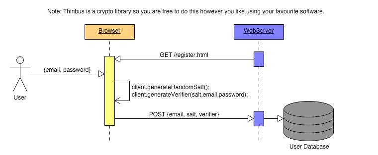 Thinbus SRP Register Diagram
