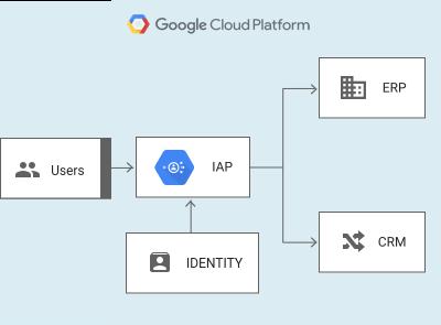 Notes for the Google Cloud Platform Cloud Architect