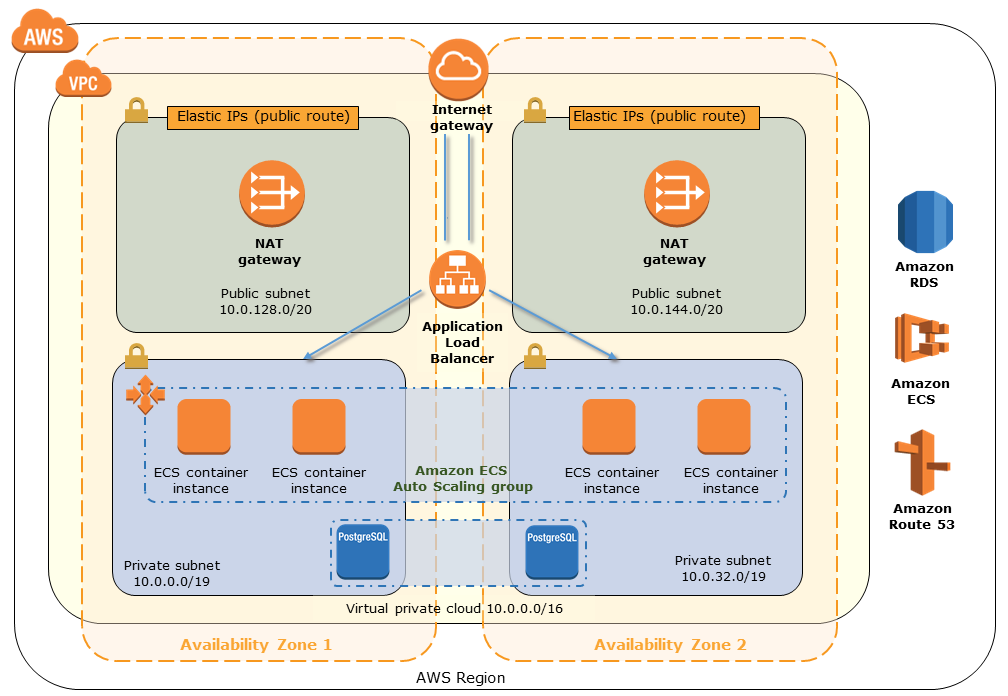 Quick Start architecture for AWX on AWS