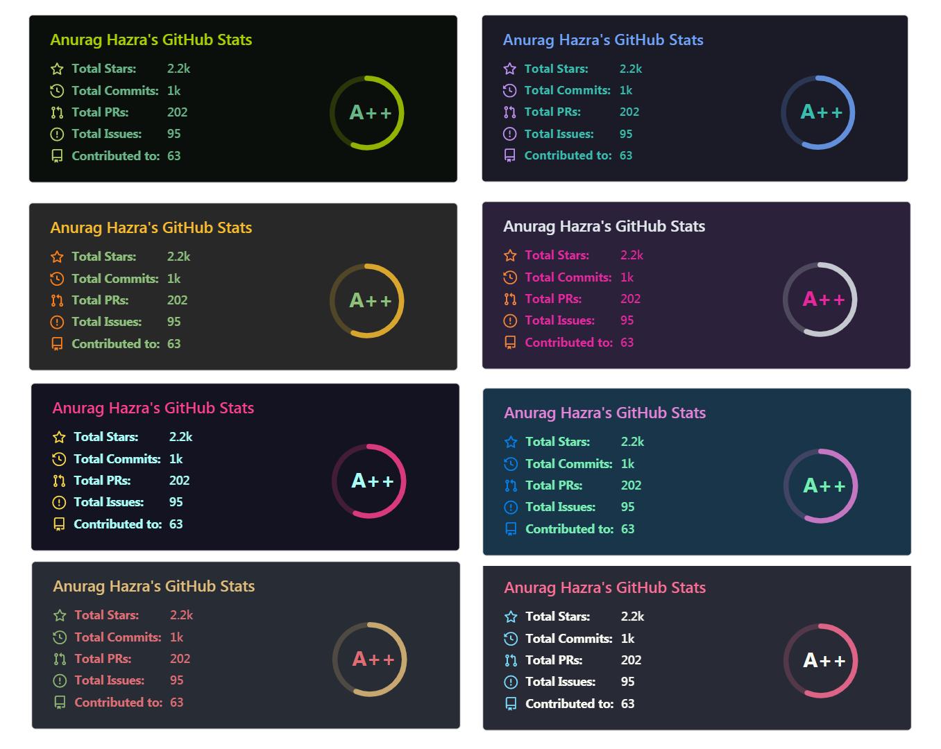 GitHub Readme Stats Sample