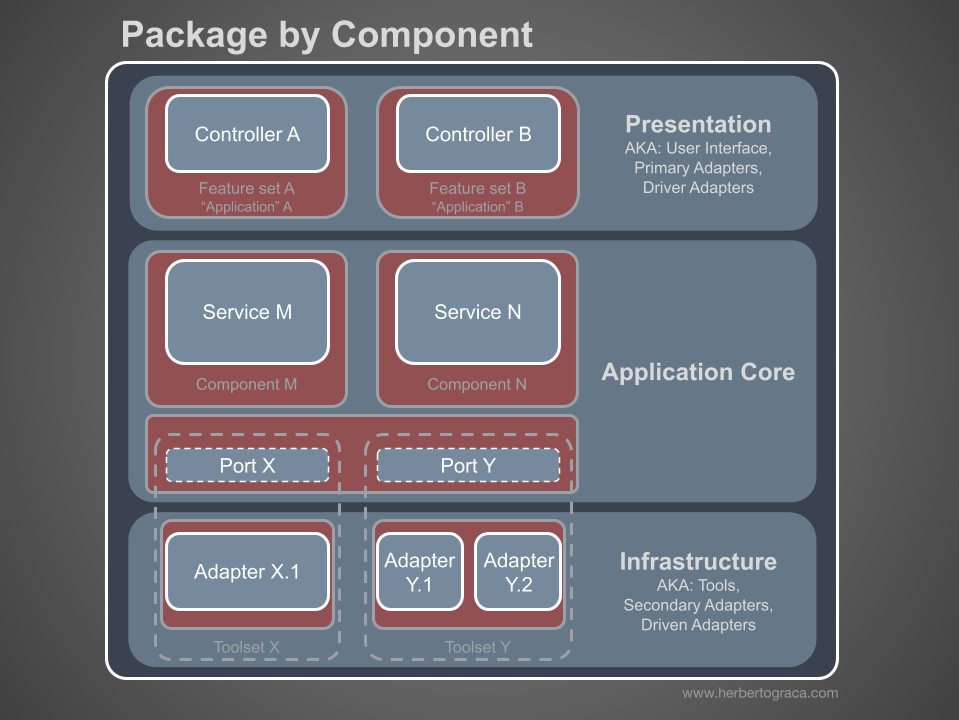 Package by component